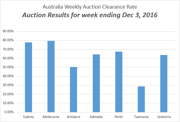 weekly auction rates - Auction Results for week ending December 3, 2016
