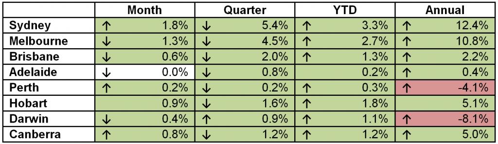 February Stats