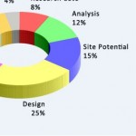Profile photo of #Planning Permit